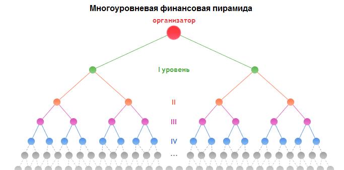 Финансовая пирамида и пиф региональные инвестиционные проекты в башкирии